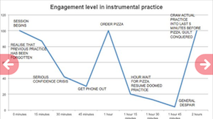 engagement level in music practice cartoon