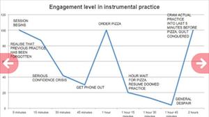 engagement level in music practice cartoon